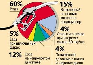 От чего зависит нормативный расход топлива?