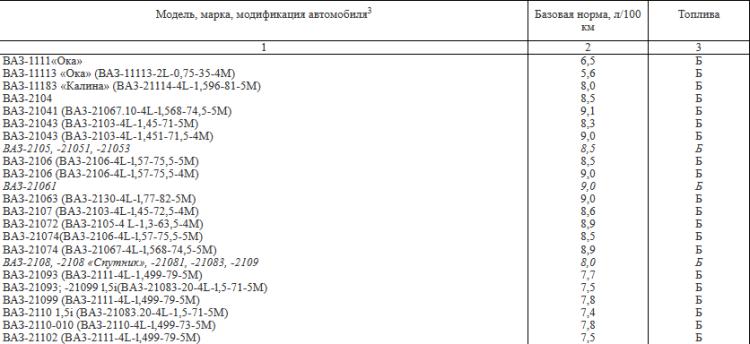 базовые нормы расхода топлива автомобилей ВАЗ в РФ