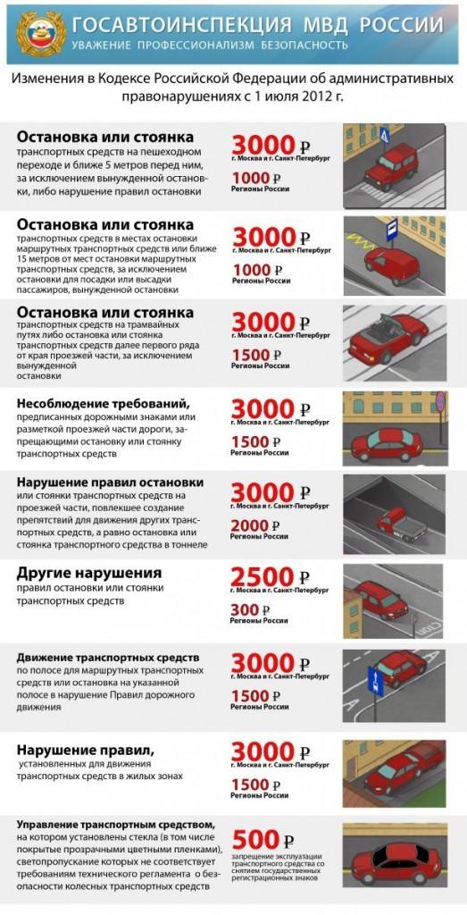 Штрафы за парковку в неположенных местах