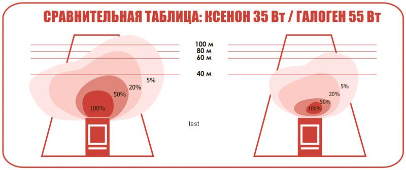 Сравнение ксеноновых и галогенных ламп